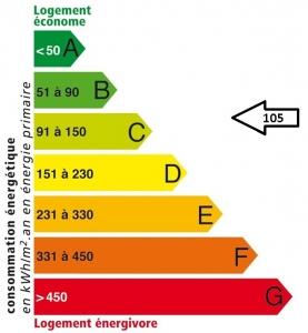Villers-Cotterêts : Etiquette énergétique APRES