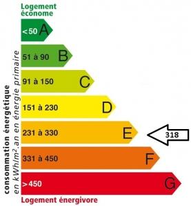 Villers-Cotterêts : Etiquette énergétique AVANT