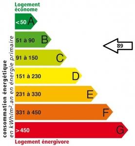 Résidence Croix Louis II : Etiquette énergétique APRES
