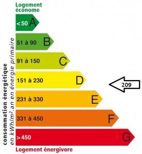 Résidence Croix Louis II : Etiquette énergétique AVANT