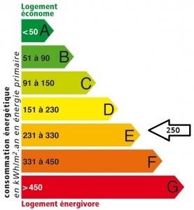Résidence du Québec : Etiquette énergétique AVANT