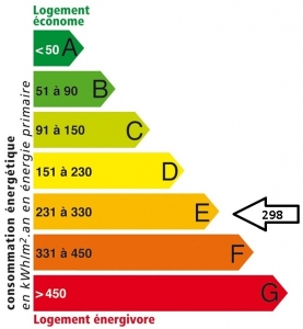 Résidence Guynemer : Etiquette énergétique AVANT